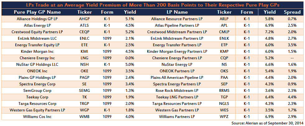 2014.10.27 Yield Premiums