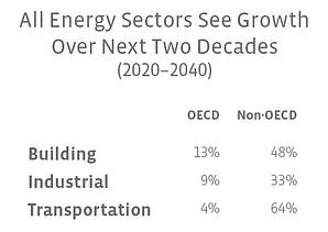Energy Sectors See Growth 2040-2040