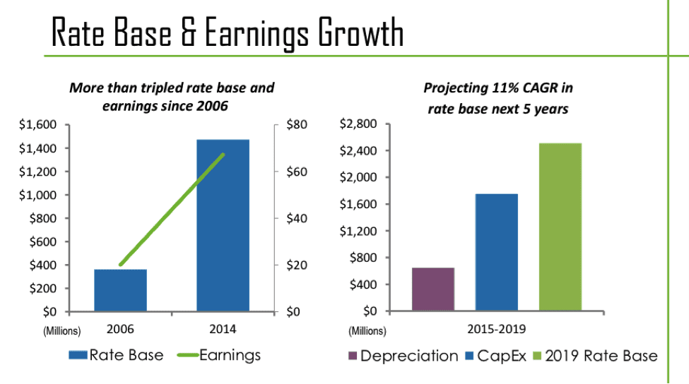 MDU Rate Base & Earnings Growth