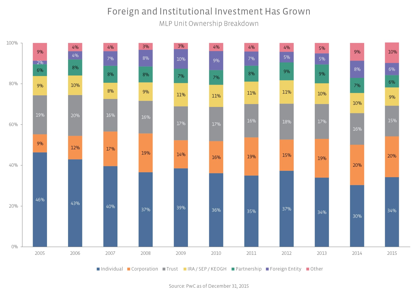foreign_and_institutional_investment_has_grown-01